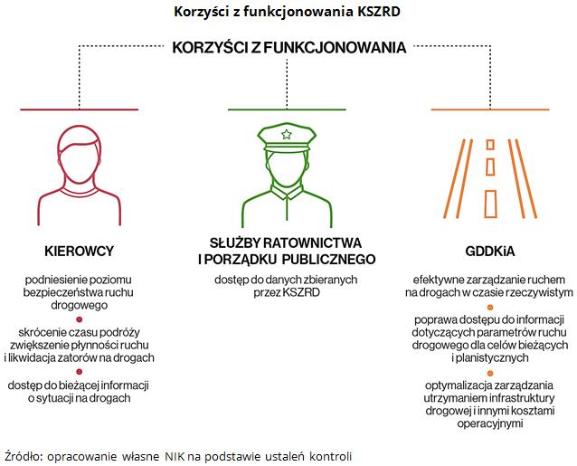 Korzyści z funkcjonowania KSZRD. Źródło: opracowanie własne NIK na podstawie ustaleń kontroli