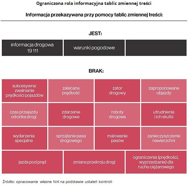 Ograniczona rola informacyjna tablic zmiennej treści. Źródło: opracowanie własne NIK na podstawie ustaleń kontroli