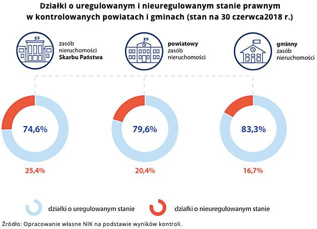 Działki o uregulowanym i nieuregulowanym stanie prawnym w kontrolowanych powiatach i gminach (stan na 30 czerwca 2018 r.) Źródło: Opracowanie własne NIK na podstawie wyników kontroli.