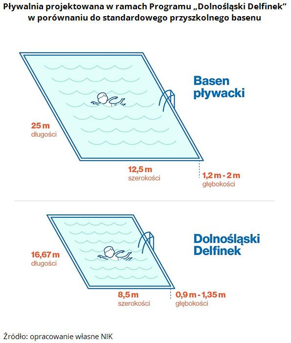 """Pływalnia projektowana w ramach Programu """"Dolnośląski Delfinek"""" w porównaniu do standardowego przyszkolnego basenu. Źródło: opracowanie własne NIK"""