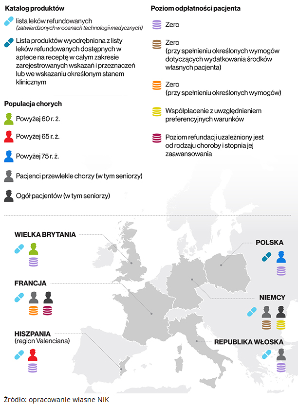 Refundacja leków w Europie. Źródło: opracowanie własne NIK