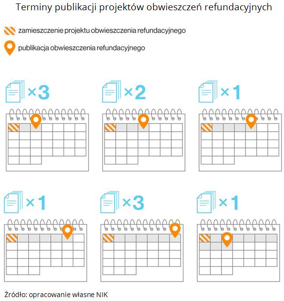 Terminy publikacji projektów obwieszczeń refundacyjnych. Źródło: opracowanie własne NIK