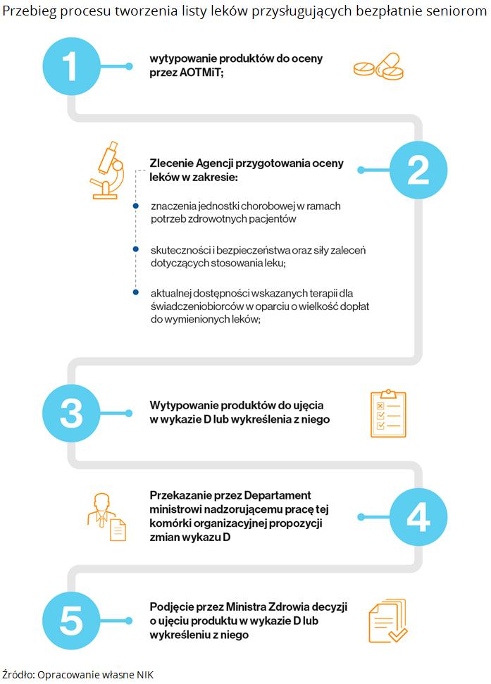 Przebieg procesu tworzenia listy leków przysługujących bezpłatnie seniorom. Źródło: Opracowanie własne NIK