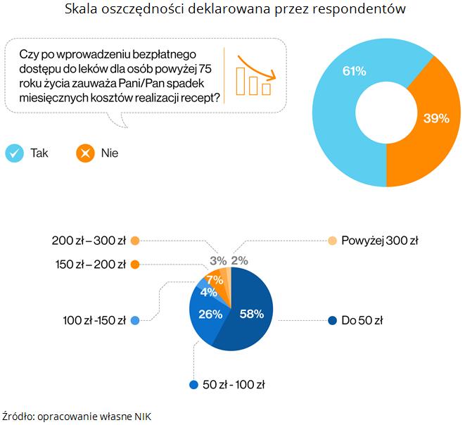 Skala oszczędności deklarowana przez respondentów. Źródło: opracowanie własne NIK