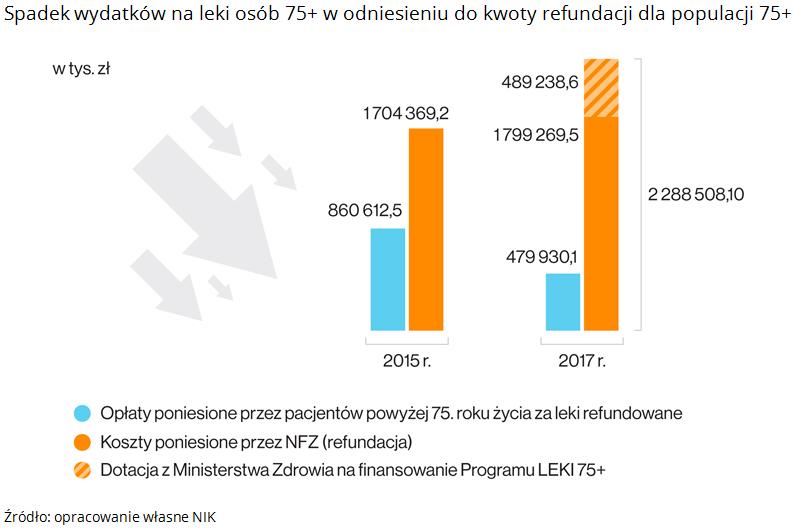 Spadek wydatków na leki osób 75+ w odniesieniu do kwoty refundacji dla populacji 75+. Źródło: opracowanie własne NIK