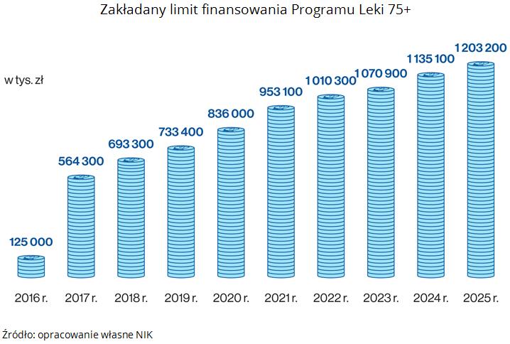Zakładany limit finansowania Programu Leki 75+. Źródło: opracowanie własne NIK