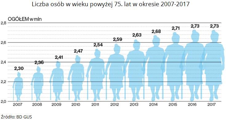 Odsetek osób powyżej 75. roku życia. Źródło: BD GUS