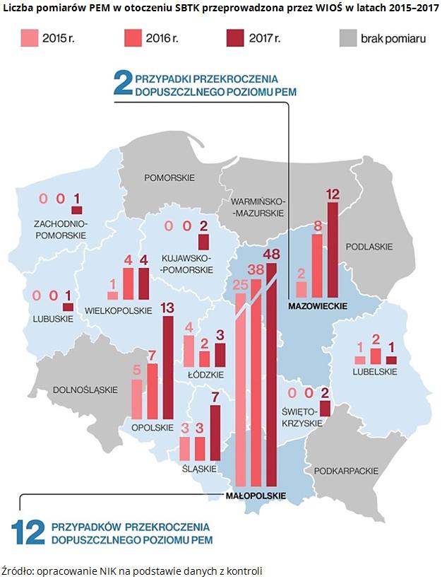 Liczba pomiarów PEM w otoczeniu SBTK przeprowadzona przez WIOŚ w latach 2015-2017. Źródło: opracowanie NIK na podstawie danych z kontroli