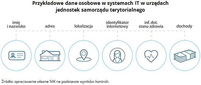Przykładowe dane osobowe w systemach IT w urzędach jednostek samorządu terytorialnego. Źródło: opracowanie własne NIK na podstawie wyników kontroli.