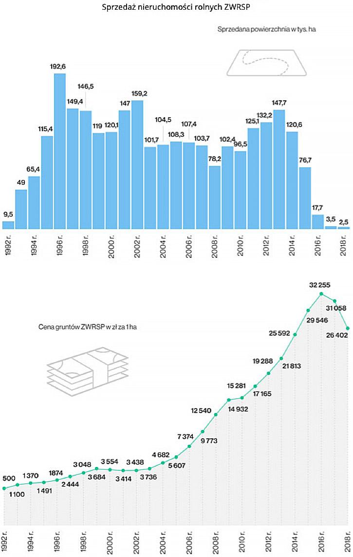 Sprzedaż nieruchomości rolnych wykres