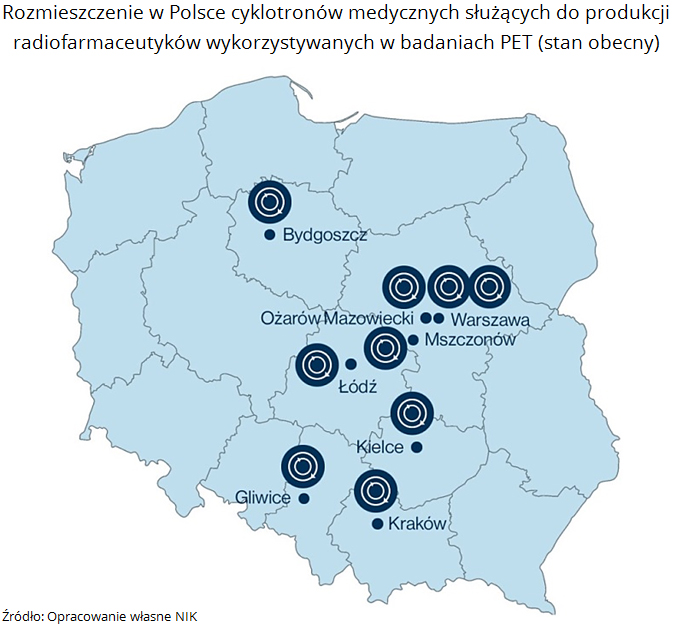 Rozmieszczenie w Polsce cyklotronów medycznych służących do produkcji radiofarmaceutyków wykorzystywanych w badaniach PET (stan obecny). Źródło: Opracowanie własne NIK