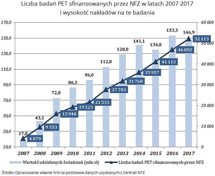Liczba badań PET sfinansowanych przez NFZ w latach 2007-2017 i wysokość nakładów na te badania. Źródło: Opracowanie własne NIK na podstawie danych uzyskanych z Centrali NFZ