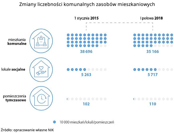 Zmiany liczebności komunalnych zasobów mieszkaniowych. Źródło: opracowanie własne NIK