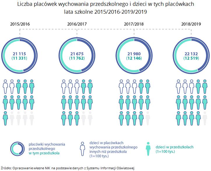 Liczba placówek wychowania przedszkolnego i dzieci w tych placówkach lata szkolne 2015/2016-2019/2019. Źródło: Opracowanie własne NIK na podstawie danych z Systemu Informacji Oświatowej