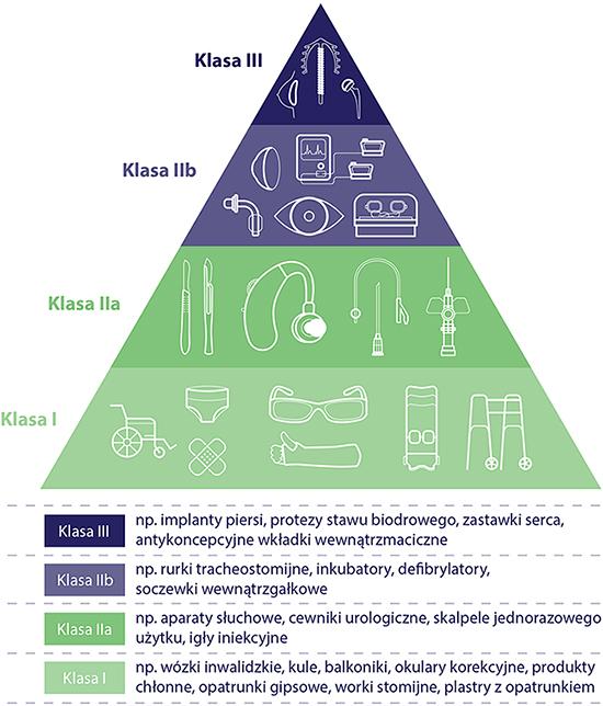 Podział wyroby medycznych w zależności od poziomu ryzyka dla pacjenta, klasy trzecia, druga b, druga a i pierwsza.