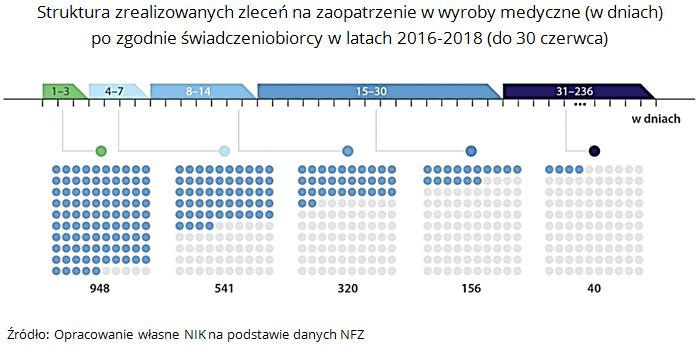 Struktura zrealizowanych zleceń na zaopatrzenie w wyroby medyczne (w dniach) po zgodnie świadczeniobiorcy w latach 2016-2018 (do 30 czerwca). Źródło: Opracowanie własne NIK na podstawie danych NFZ
