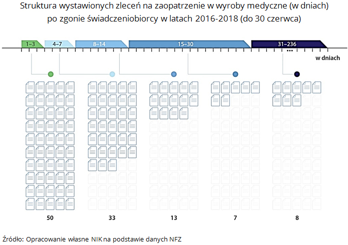 Struktura wystawionych zleceń na zaopatrzenie w wyroby medyczne (w dniach) po zgonie świadczeniobiorcy w latach 2016-2018 (do 30 czerwca). Źródło: Opracowanie własne NIK na podstawie danych NFZ