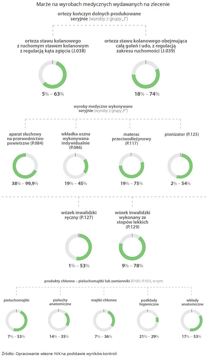 Marże na wyrobach medycznych wydawanych na zlecenie. Źródło: Opracowanie własne NIK na podstawie wyników kontroli