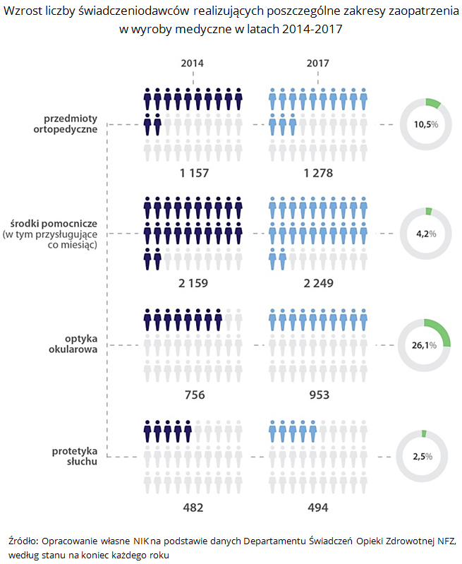 Wzrost liczby świadczeniodawców realizujących poszczególne zakresy zaopatrzenia w wyroby medyczne w latach 2014-2017. Źródło: Opracowanie własne NIK na podstawie danych Departamentu Świadczeń Opieki Zdrowotnej NFZ, według stanu na koniec każdego roku