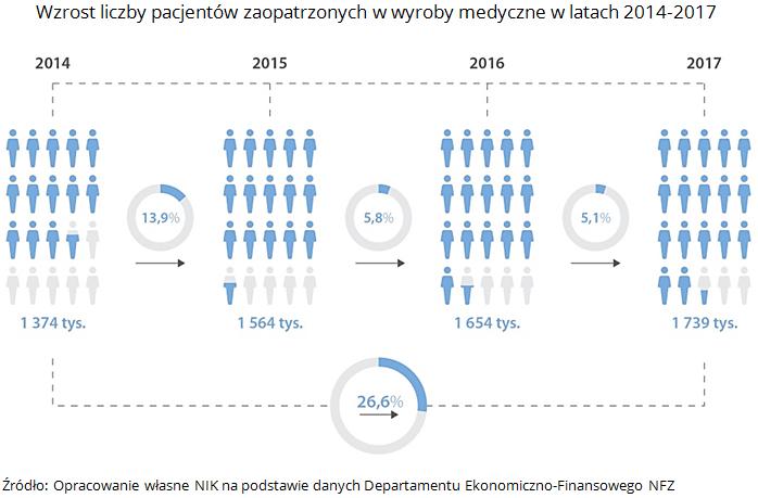 Wzrost liczby pacjentów zaopatrzonych w wyroby medyczne w latach 2014-2017. Źródło: Opracowanie własne NIK na podstawie danych Departamentu Ekonomiczno-Finansowego NFZ