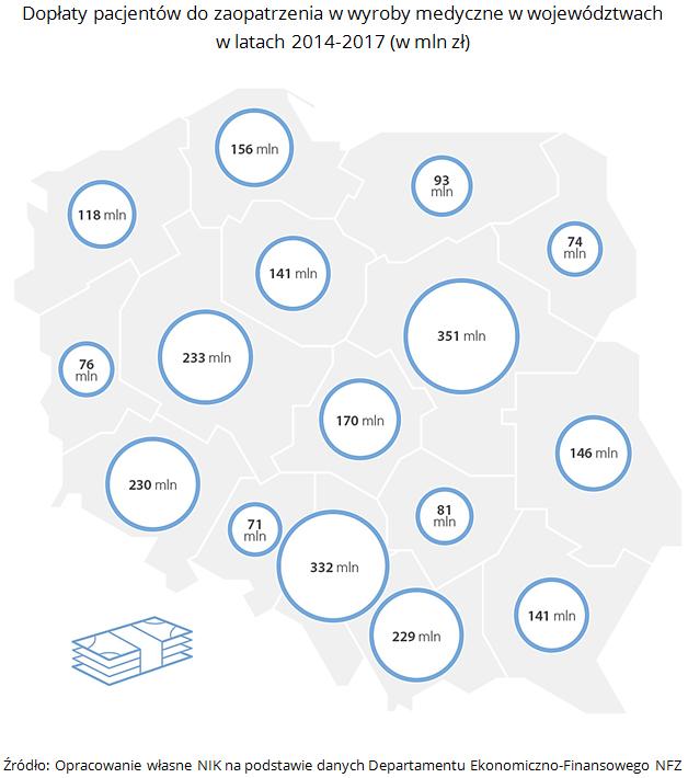 Dopłaty pacjentów do zaopatrzenia w wyroby medyczne w województwach w latach 2014-2017 (w mln zł). Źródło: Opracowanie własne NIK na podstawie danych Departamentu Ekonomiczno-Finansowego NFZ