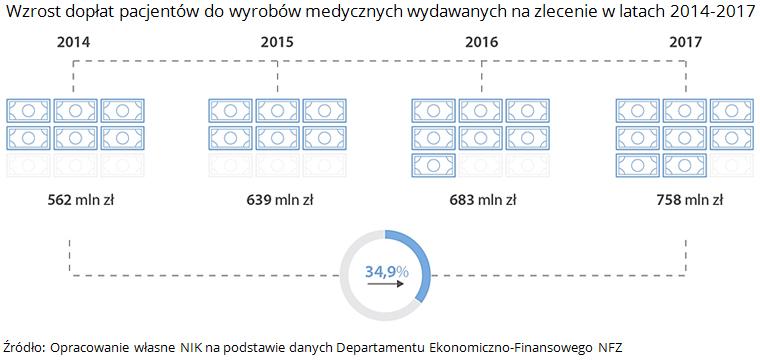 Wzrost dopłat pacjentów do wyrobów medycznych wydawanych na zlecenie w latach 2014-2017. Źródło: Opracowanie własne NIK na podstawie danych Departamentu Ekonomiczno-Finansowego NFZ
