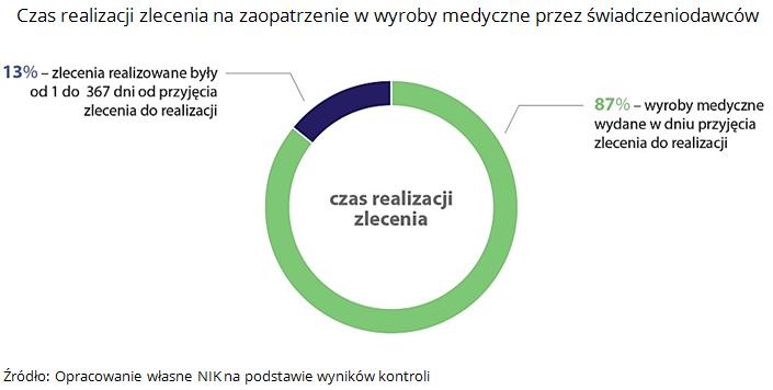 Czas realizacji zlecenia na zaopatrzenie w wyroby medyczne przez świadczeniodawców. Źródło: Opracowanie własne NIK na podstawie wyników kontroli