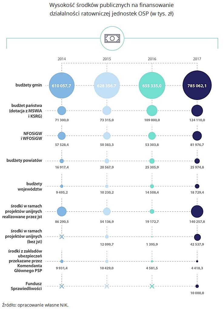 Wysokość środków publicznych na finansowanie działalności ratowniczej jednostek OSP (w tys. zł). Źródło: opracowanie własne NIK.