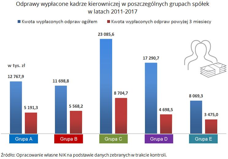 Odprawy wypłacone kadrze kierowniczej w poszczególnych grupach spółek w latach 2011-2017. Źródło: Opracowanie własne NIK na podstawie danych zebranych w trakcie kontroli.
