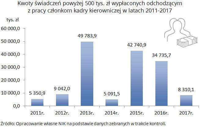 Kwoty świadczeń powyżej 500 tys. zł wypłaconych odchodzącym z pracy członkom kadry kierowniczej w latach 2011-2017. Źródło: Opracowanie własne NIK na podstawie danych zebranych w trakcie kontroli.
