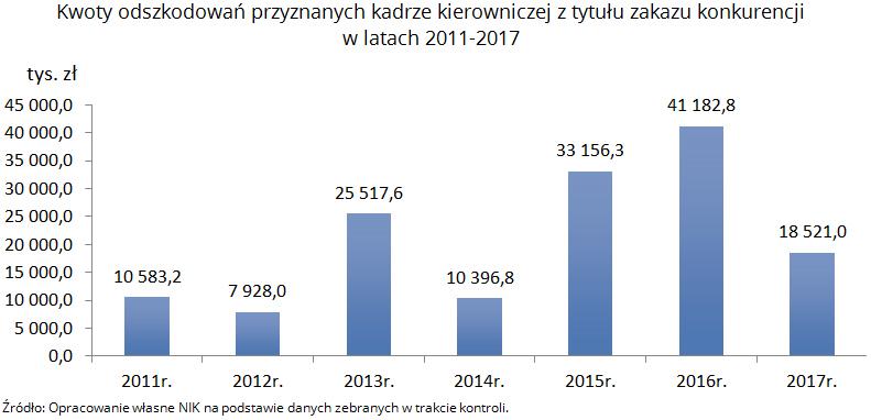 Kwoty odszkodowań przyznanych kadrze kierowniczej z tytułu zakazu konkurencji w latach 2011-2017. Źródło: Opracowanie własne NIK na podstawie danych zebranych w trakcie kontroli.