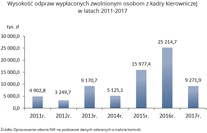 Wysokość odpraw wypłaconych zwolnionym osobom z kadry kierowniczej w latach 2011-2017. Źródło: Opracowanie własne NIK na podstawie danych zebranych w trakcie kontroli.