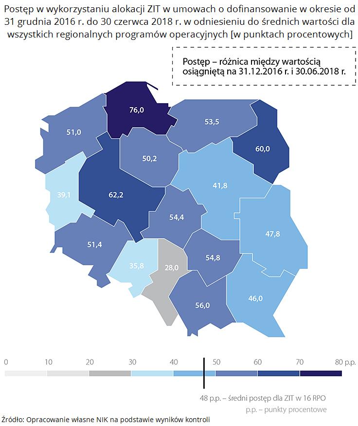 Postęp w wykorzystaniu alokacji ZIT w umowach o dofinansowanie w okresie od 31 grudnia 2016 r. do 30 czerwca 2018 r. w odniesieniu do średnich wartości dla wszystkich regionalnych programów operacyjnych [w punktach procentowych]. Źródło: Opracowanie własne NIK na podstawie wyników kontroli