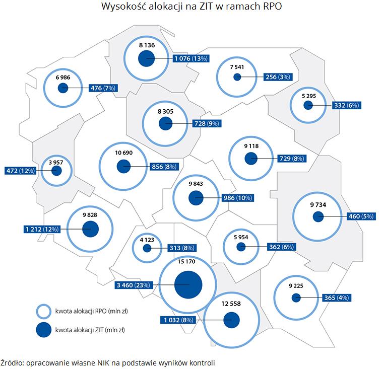 Wysokość alokacji na ZIT w ramach RPO. Źródło: opracowanie własne NIK na podstawie wyników kontroli