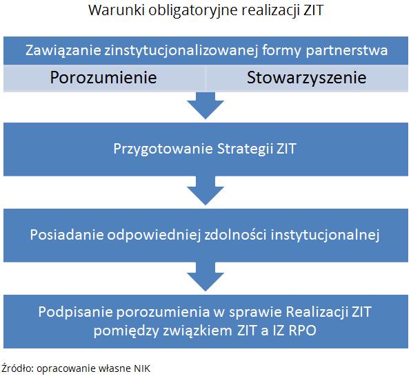 Warunki obligatoryjne realizacji ZIT.Źródło: opracowanie własne NIK