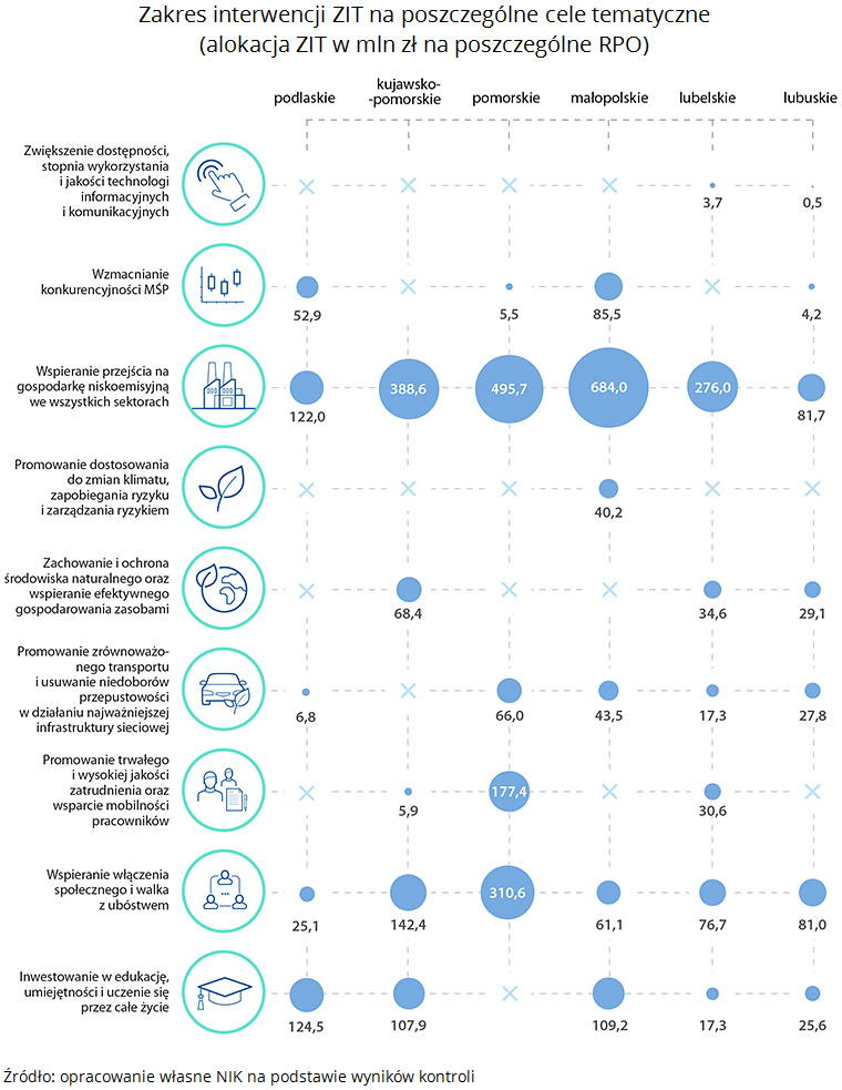 Zakres interwencji ZIT na poszczególne cele tematyczne (alokacja ZIT w mln zł na poszczególne RPO)