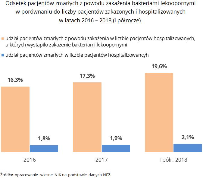 Odsetek pacjentów zmarłych z powodu zakażenia bakteriami lekoopornymi w porównaniu do liczby pacjentów zakażonych i hospitalizowanych w latach 2016 - 2018 (I półrocze). Źródło: opracowanie własne NIK na podstawie danych NFZ.