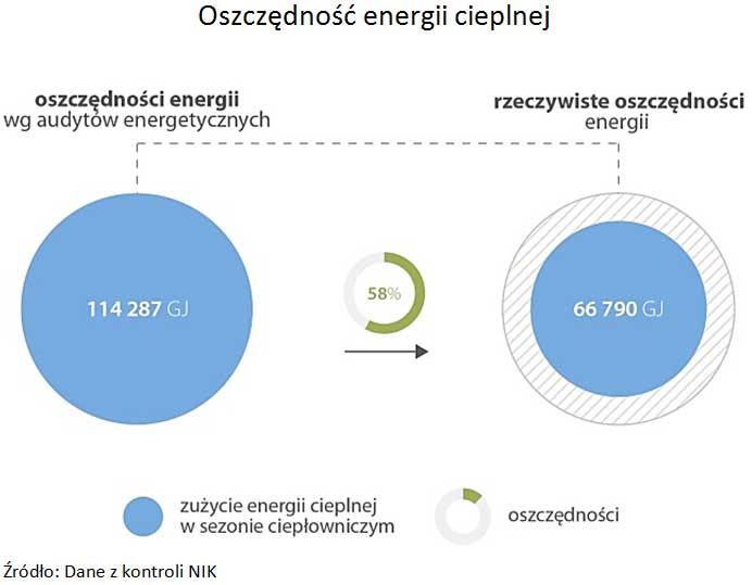 Infografika: Oszczędność energii cieplnej. Źródło: Dane z kontroli NIK