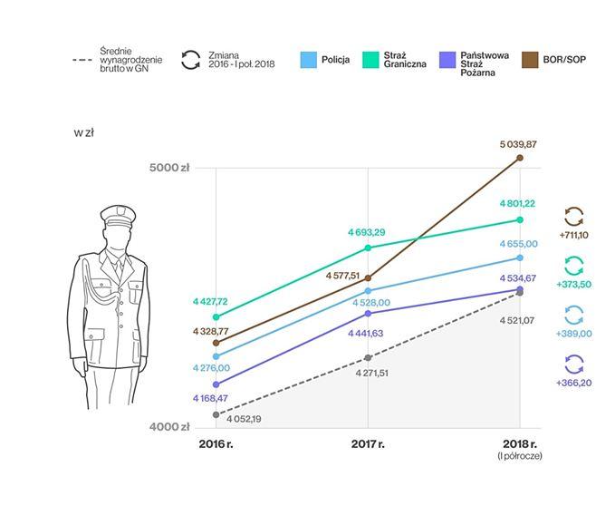 Uposażenia funkcjonariuszy w formacjach podległych MSWiA względem średniego wynagrodzenia w gospodarce narodowej w latach 2016-2018 (I poł.)