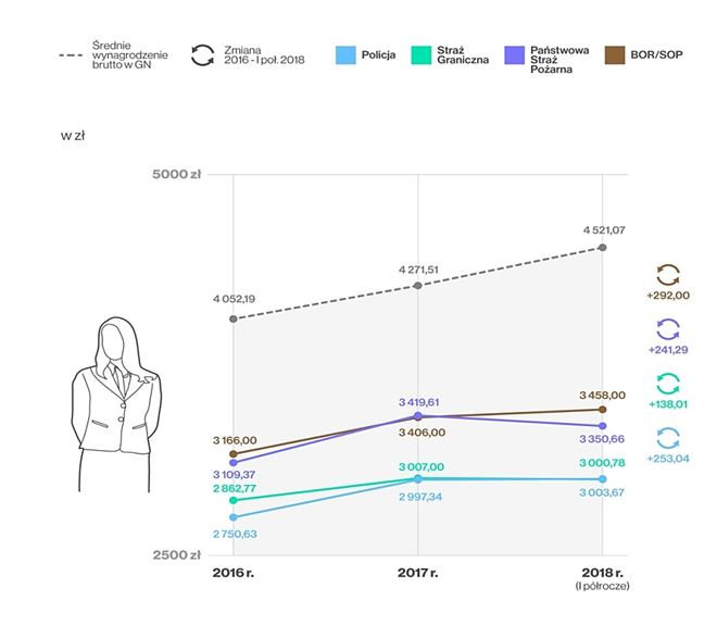 Wynagrodzenia pracowników cywilnych w formacjach podległych MSWiA względem średniego wynagrodzenia w gospodarce narodowej w latach 2016-2018 (I poł.)
