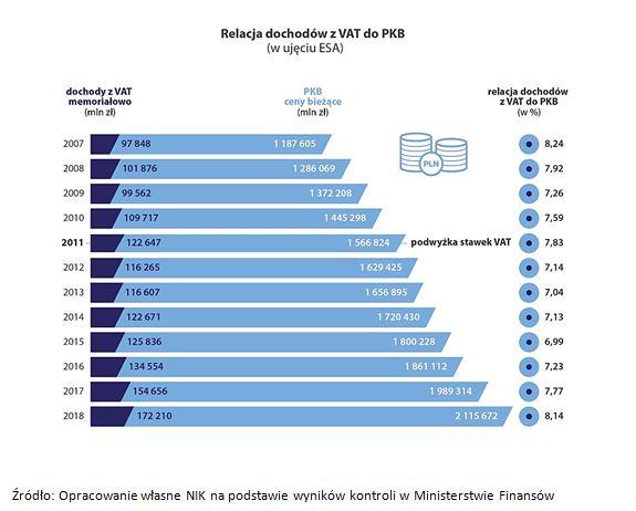 Relacja dochodów z VAT do PKB (w ujęciu ESA)
