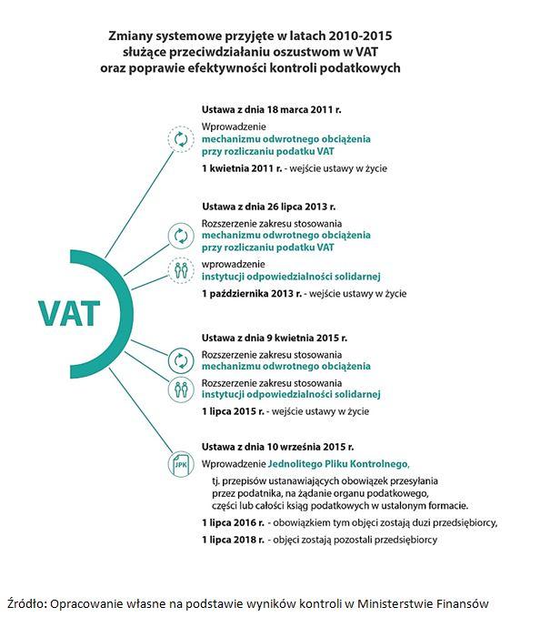 Zmiany systemowe przyjęte w latach 2010-2015 służące przeciwdziałaniu oszustwom w VAT oraz poprawie efektywności kontroli podatkowych
