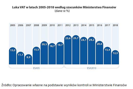 Luka VAT w latach 2005-2018 według szacunków Ministerstwa Finansów (dane w %)