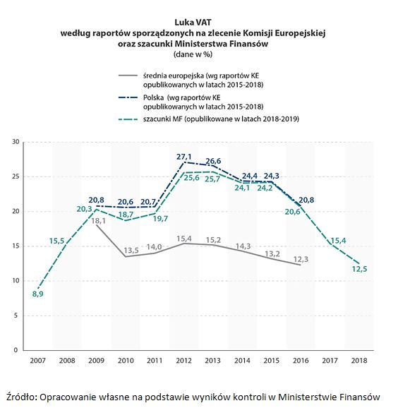 Luka VAT według raportów sporządzonych na zlecenie Komisji Europejskiej oraz szacunki Ministerstwa Finansów (dane w %)