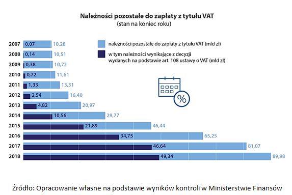 Należności pozostałe do zapłaty z tytułu VAT (stan na koniec roku)