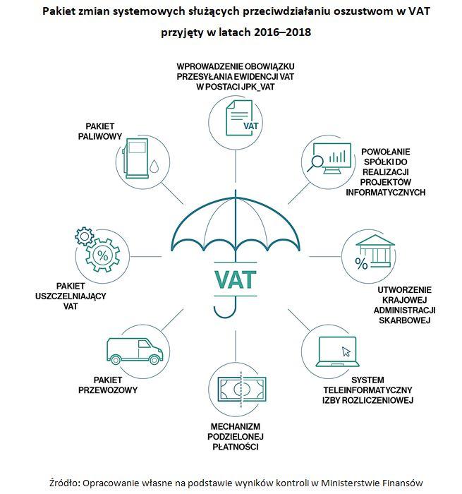 Pakiet zmian systemowych służących przeciwdziałaniu oszustwom w VAT przyjęty w latach 2016-2018