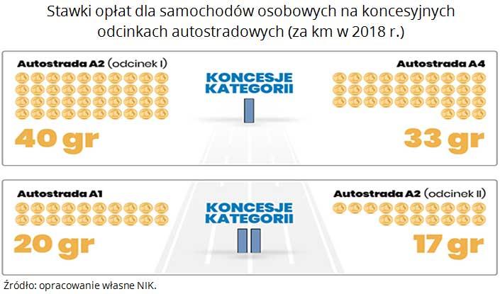 Stawki opłat dla samochodów osobowych na koncesyjnych odcinkach autostradowych. Źródło: opracowanie własne NIK.