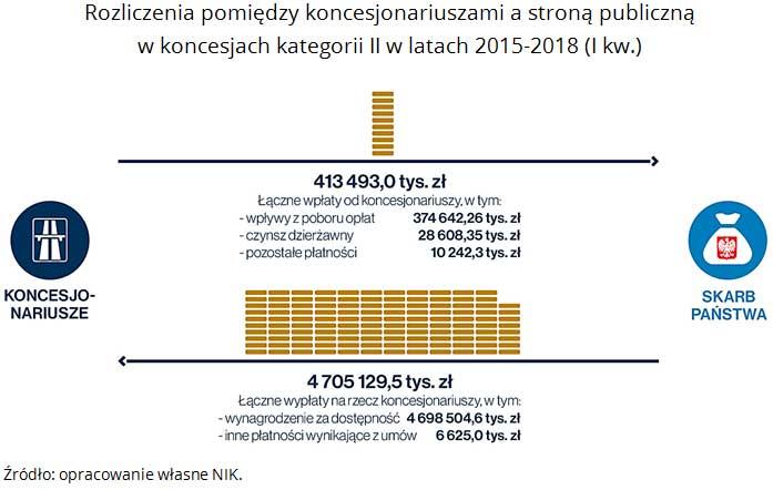 Rozliczenia pomiędzy koncesjonariuszami a stroną publiczną w koncesjach kategorii II w latach 2015-2018 (I kw.). Źródło: opracowanie własne NIK.