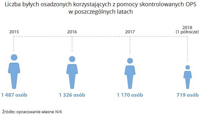 Liczba byłych osadzonych korzystających z pomocy skontrolowanych OPS w poszczególnych latach. Źródło: opracowanie własne NIK