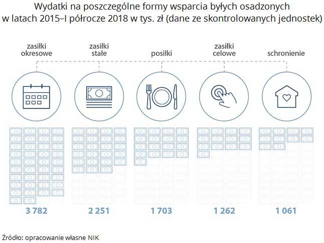 Wydatki na poszczególne formy wsparcia byłych osadzonych w latach 2015-I półrocze 2018 w tys. zł (dane ze skontrolowanych jednostek). Źródło: opracowanie własne NIK